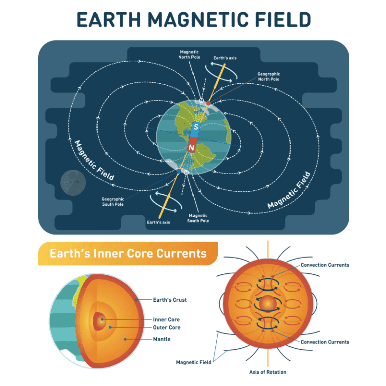 Earth Magnetic Field - Teaching Kids about Magnetism